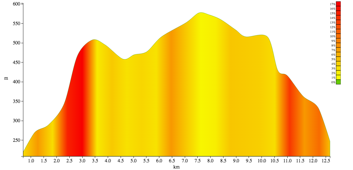 crowden-horseshoe elevation chart